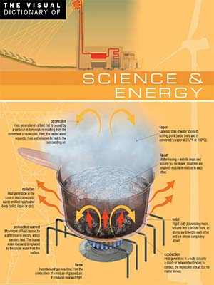 7 - Visual Dictionary of Science & Energy-index