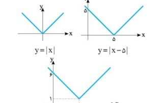 hesaban2-enteghale-tavabe-g12-98-99-index